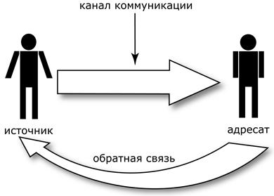 Обратная психология в отношениях